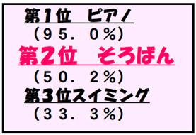 第1位 ピアノ (95.0%) 第2位 そろばん (50.2%) 第3位 スイミング (33.3%)